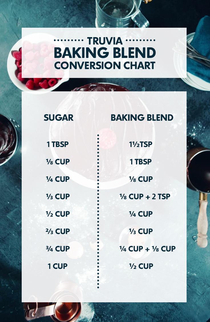 Printable conversion charts download truva cane sugar blend conversion chart nvjuhfo Image collections