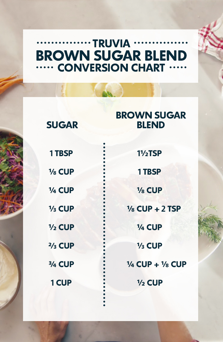 Printable conversion charts download truva brown sugar blend conversion chart nvjuhfo Image collections