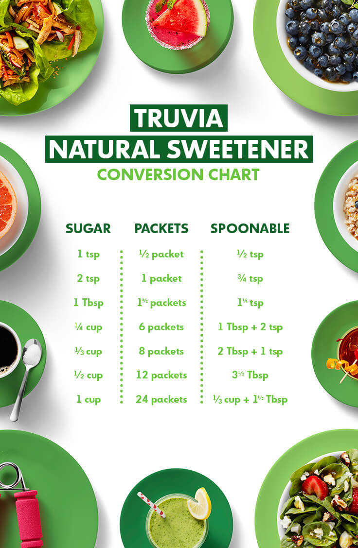 Truva natural sweetener conversion chart download truva natural sweetener conversion chart forumfinder Choice Image