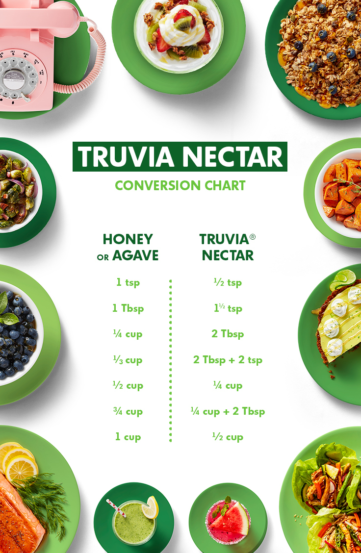 Truva Natural Sweetener Conversion Chart