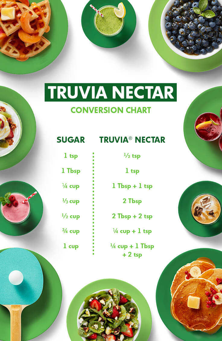 Truva natural sweetener conversion chart honey or agave to truva nectar forumfinder Choice Image