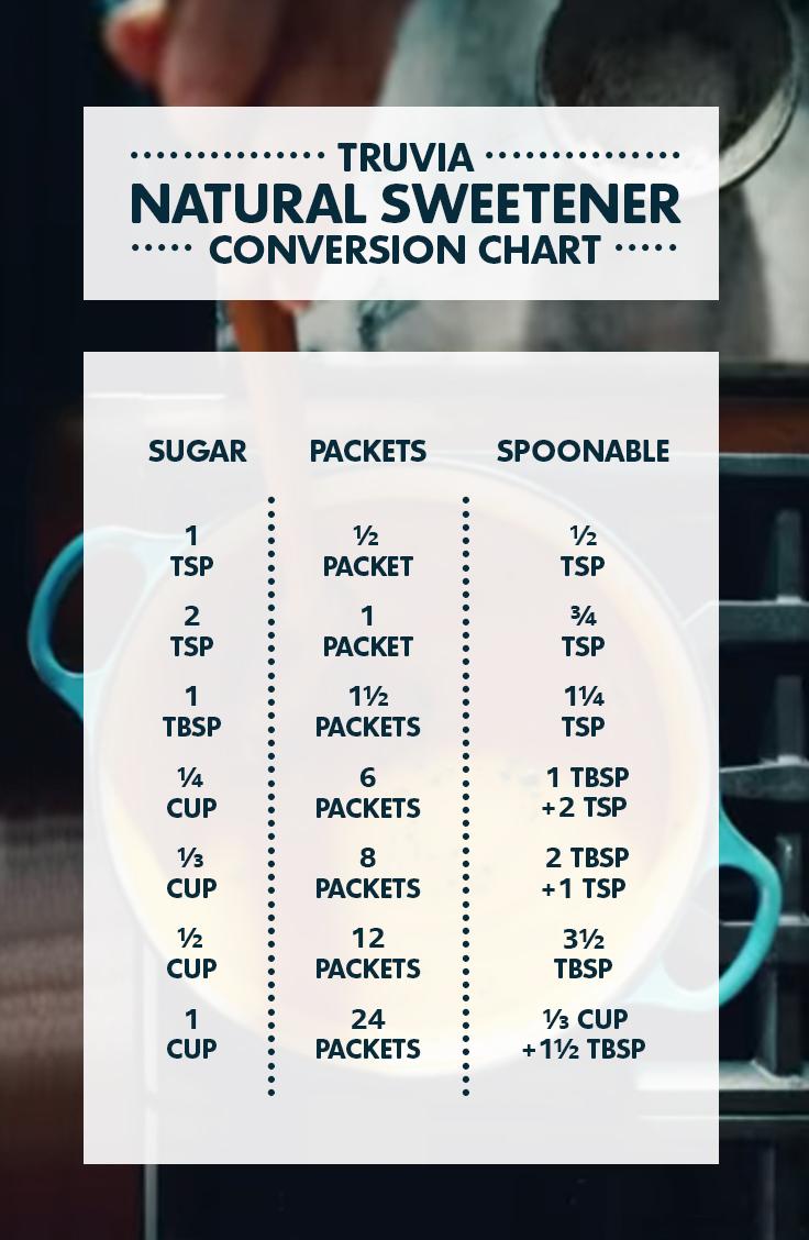 Printable conversion charts download truva natural sweetener conversion chart nvjuhfo Image collections