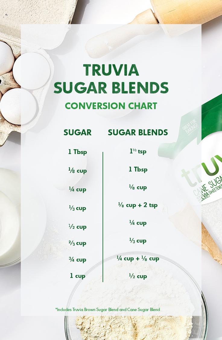 Truvia Natural Sweetener Conversion Calculator Charts